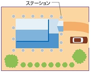 ステーションの設置例
